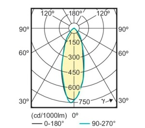 PHILIPS LED CorePro MR16 žárovka 4,6 W = 50 W GU10 Warm White small 0